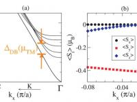 (a) DFT-calculated band structure of a 6- QL slab of Bi2Se3. (b) DFT-calculated spin expectation values of the conduction Dirac state Si (kxˆx) for a 6-QL Bi2Se3 slab.