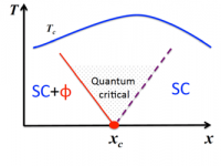 phase diagram of a quantum phase transition